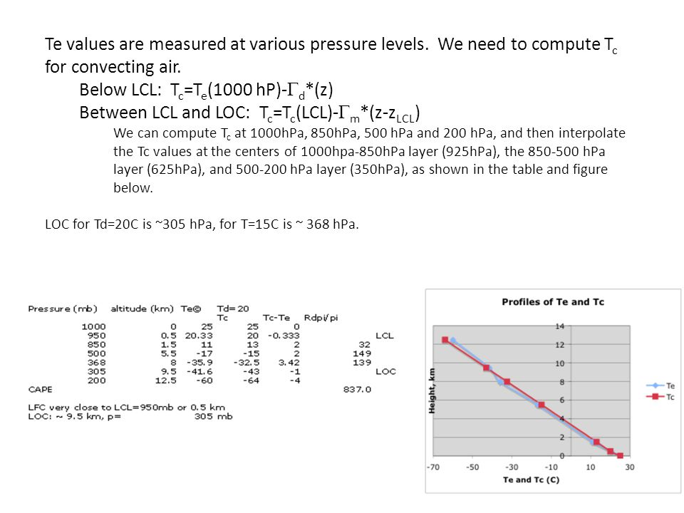 Below LCL: Tc=Te(1000 hP)-Gd*(z)