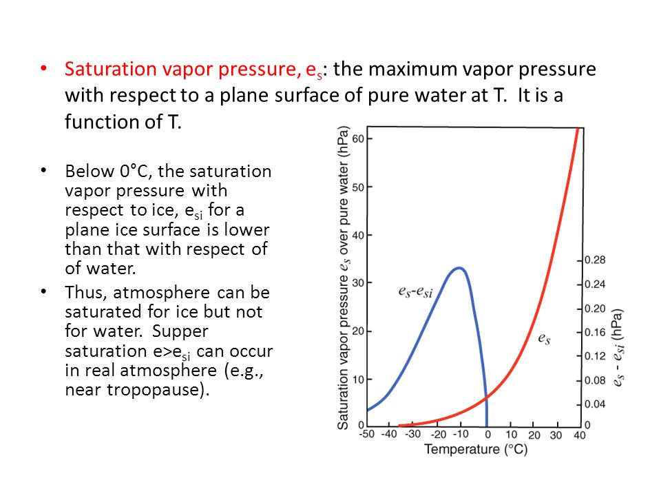 Saturation vapor pressure, es: the maximum vapor pressure with respect to a plane surface of pure water at T. It is a function of T.