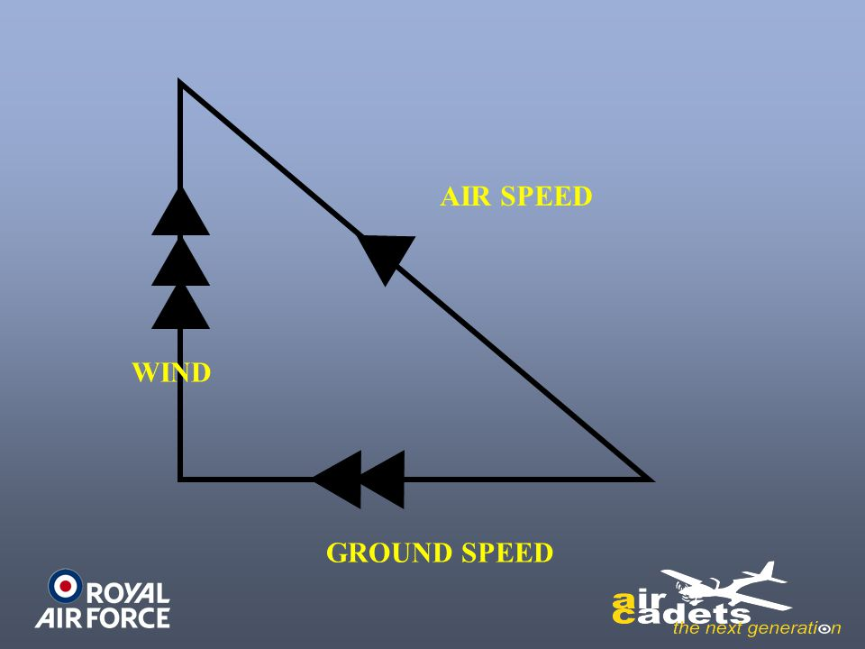 AIR SPEED WIND GROUND SPEED