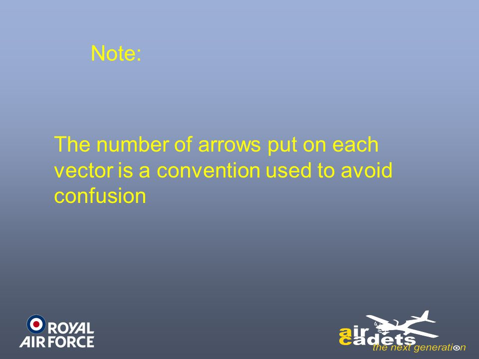 Note: The number of arrows put on each vector is a convention used to avoid confusion