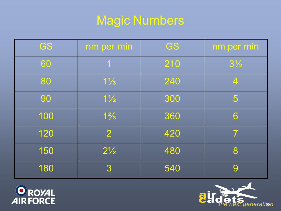 Magic Numbers nm per min GS 60 1 540 480 420 360 300 240 210 9 8 7 6 5