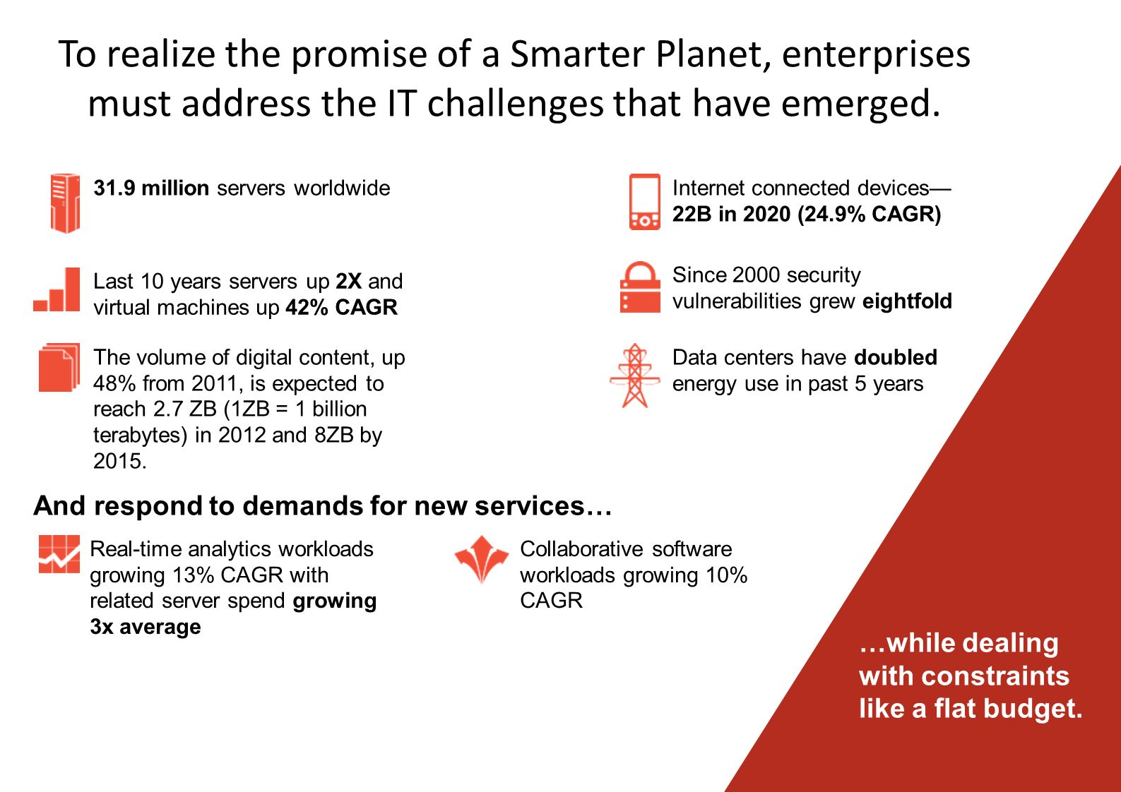To realize the promise of a Smarter Planet, enterprises must address the IT challenges that have emerged.