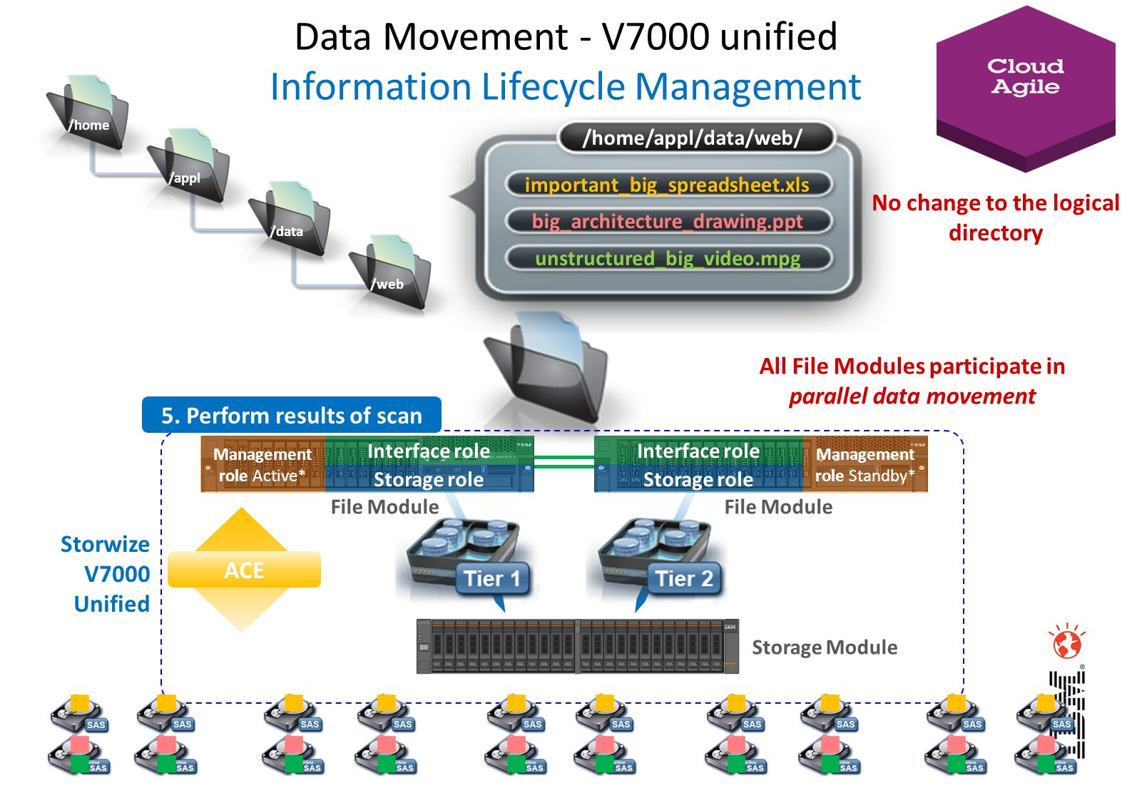 Data Movement - V7000 unified Information Lifecycle Management
