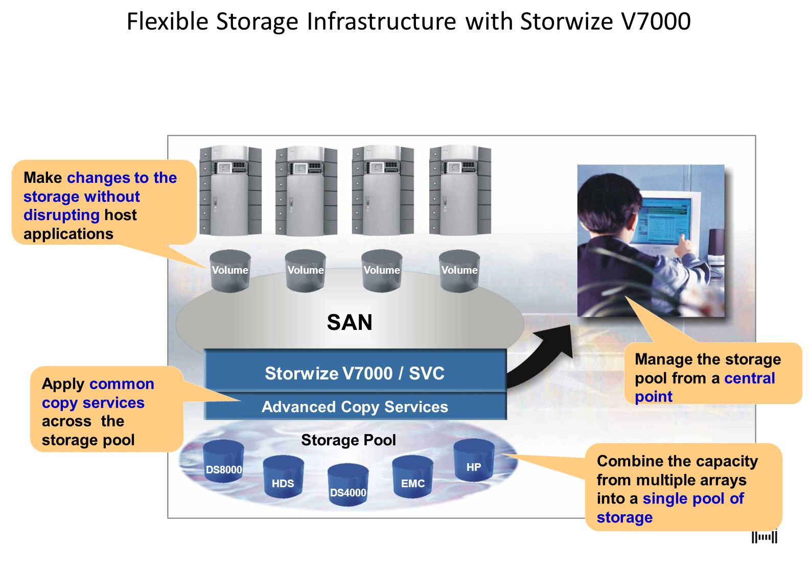 Flexible Storage Infrastructure with Storwize V7000
