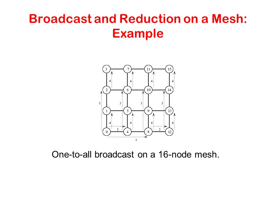 Broadcast and Reduction on a Mesh: Example