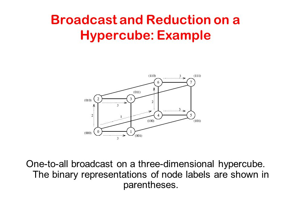 Broadcast and Reduction on a Hypercube: Example