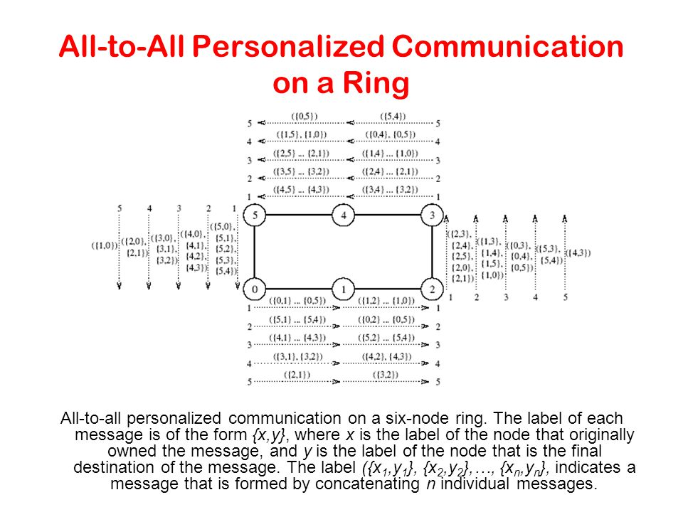 All-to-All Personalized Communication on a Ring