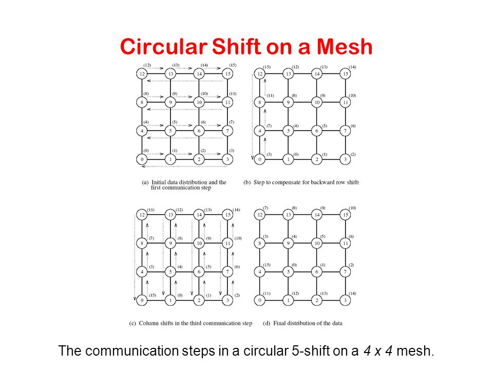 Circular Shift on a Mesh