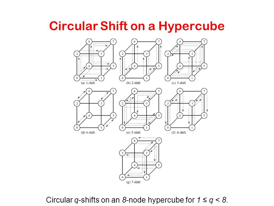 Circular Shift on a Hypercube