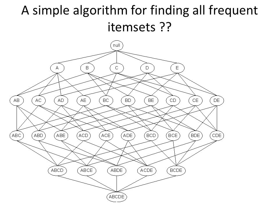 A simple algorithm for finding all frequent itemsets