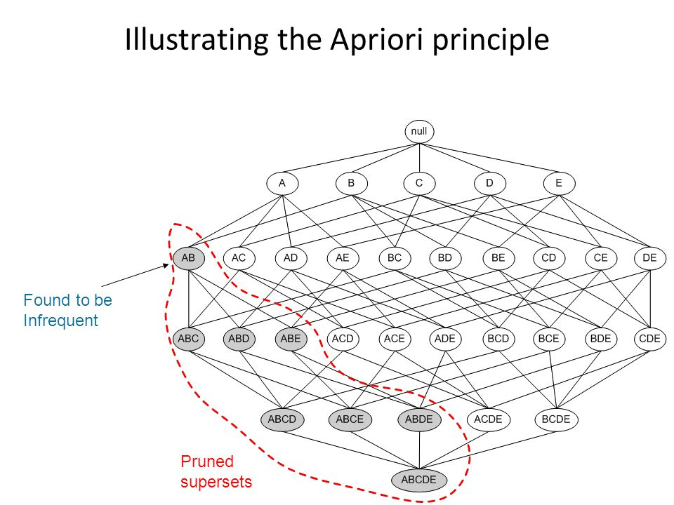 Illustrating the Apriori principle
