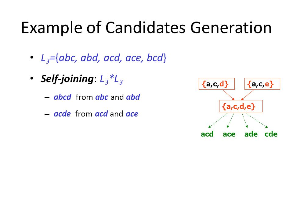 Example of Candidates Generation
