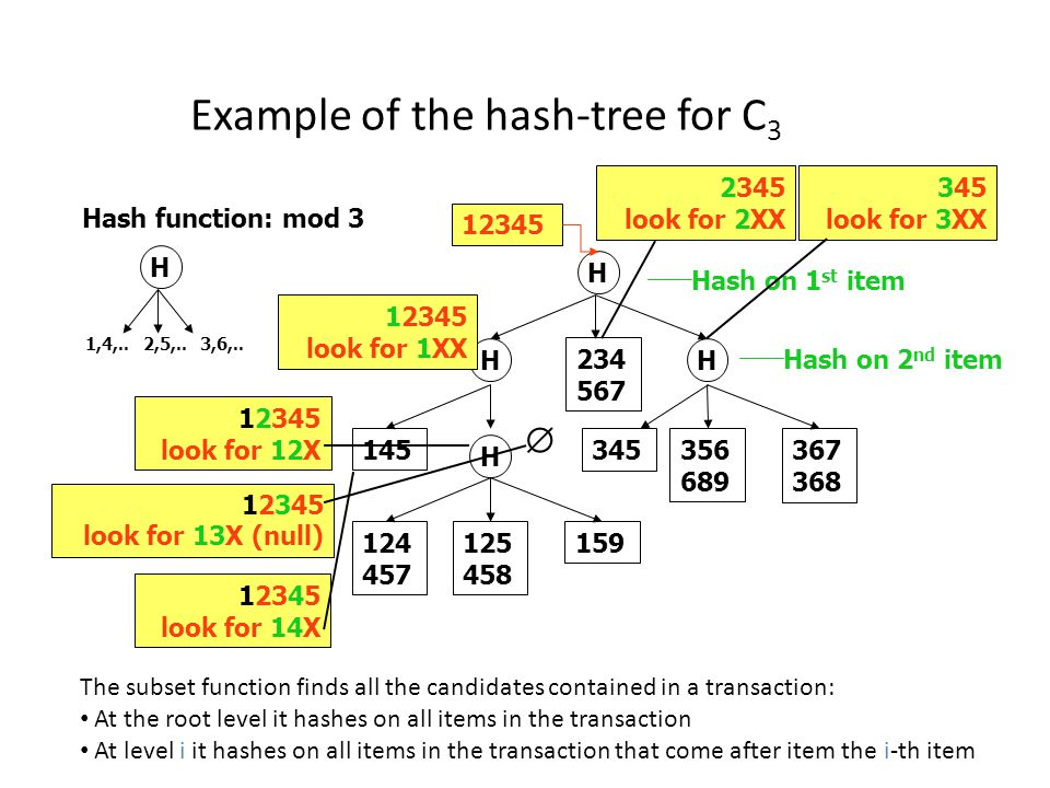 Example of the hash-tree for C3