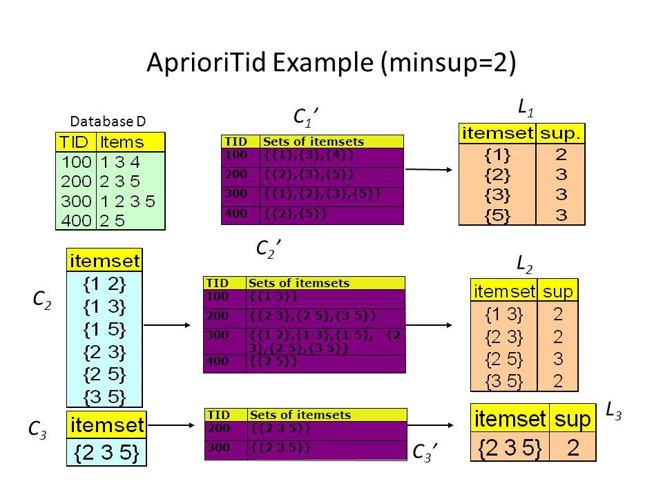 AprioriTid Example (minsup=2)