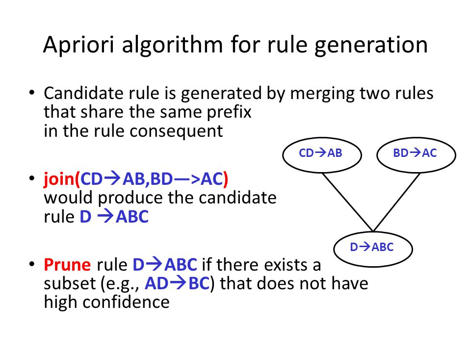 Apriori algorithm for rule generation