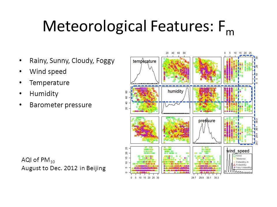 Meteorological Features: Fm