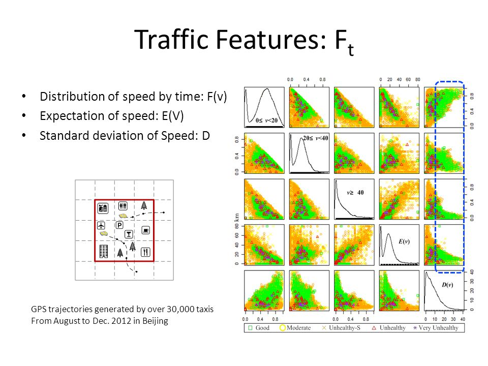 Traffic Features: Ft Distribution of speed by time: F(v)