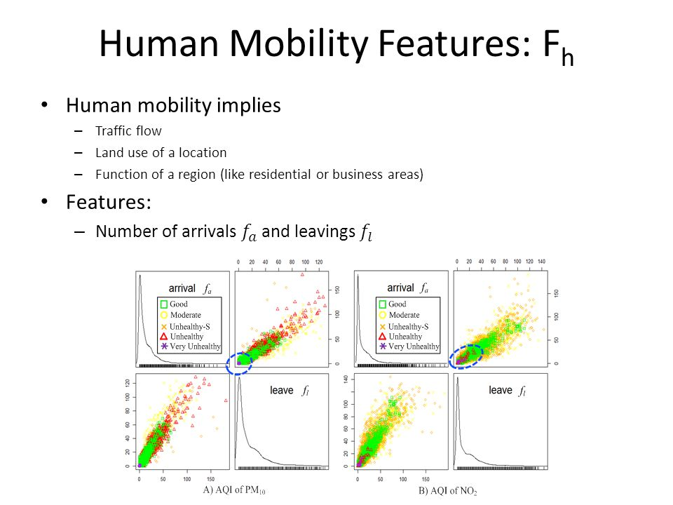 Human Mobility Features: Fh