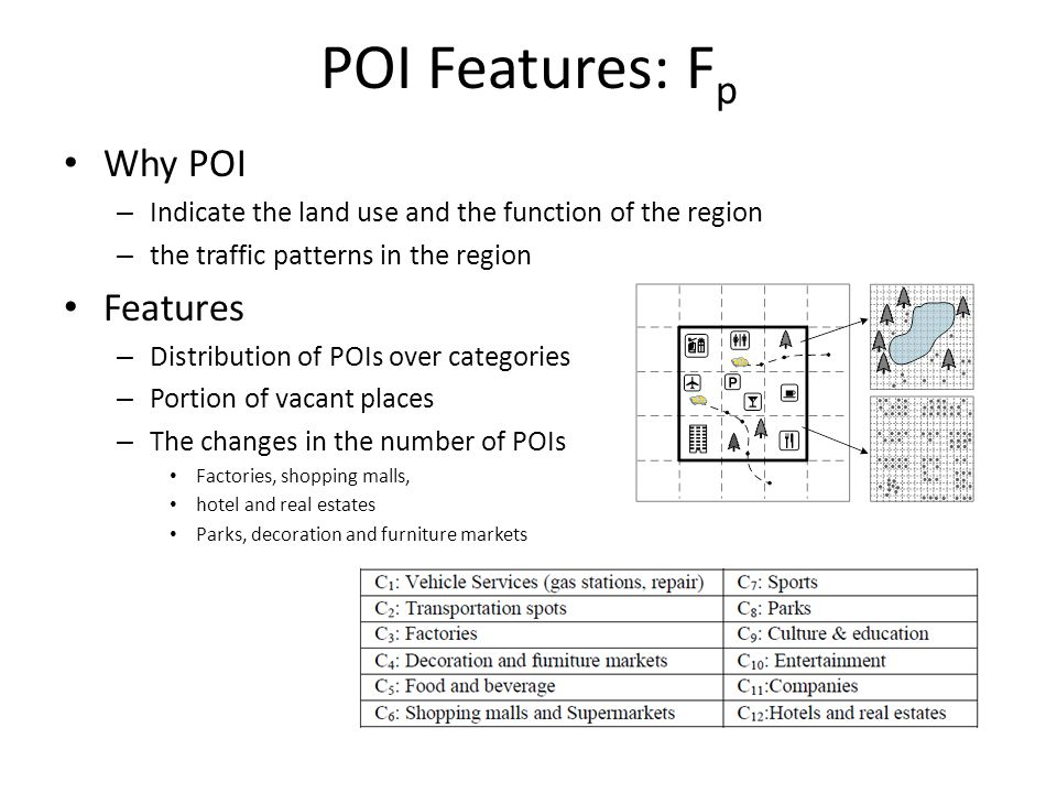 POI Features: Fp Why POI Features