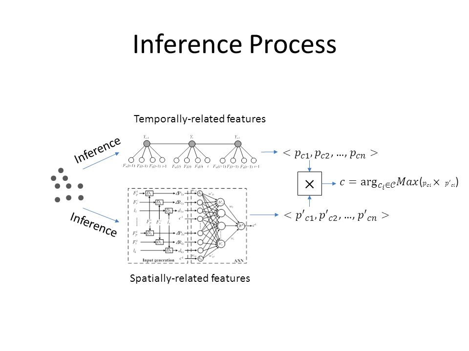 Inference Process × Inference Temporally-related features