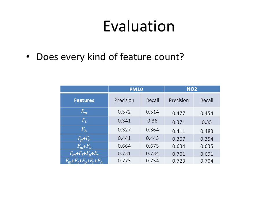 Evaluation Does every kind of feature count PM10 NO2 Features
