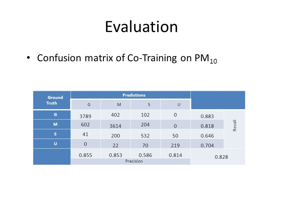 Evaluation Confusion matrix of Co-Training on PM10 3789 402 102 0.883