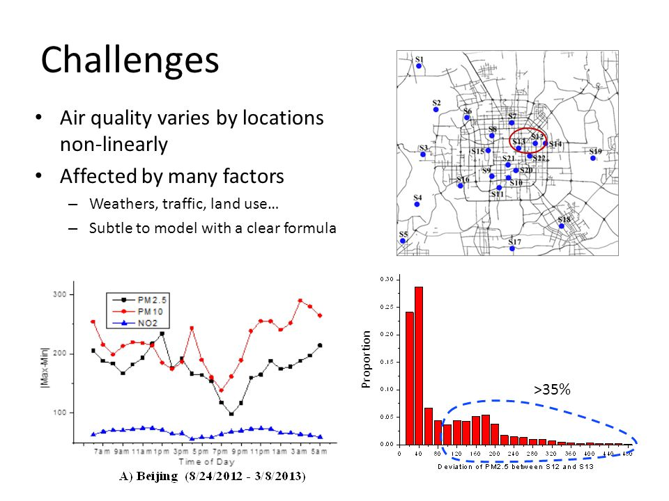 Challenges Air quality varies by locations non-linearly