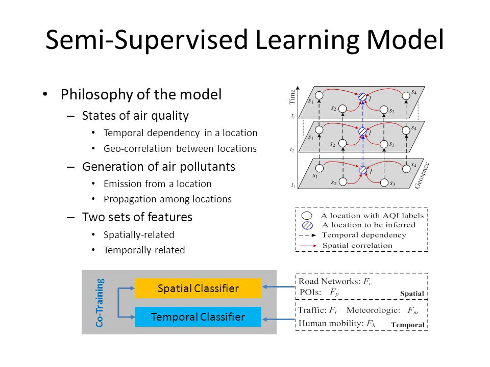 Semi-Supervised Learning Model