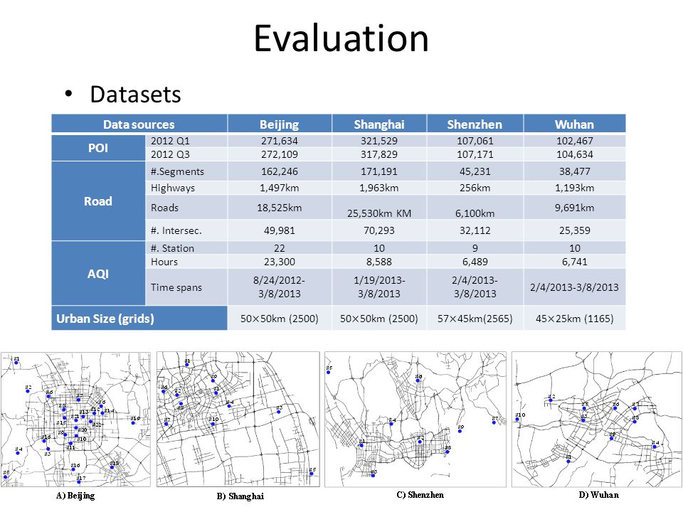 Evaluation Datasets Data sources Beijing Shanghai Shenzhen Wuhan POI