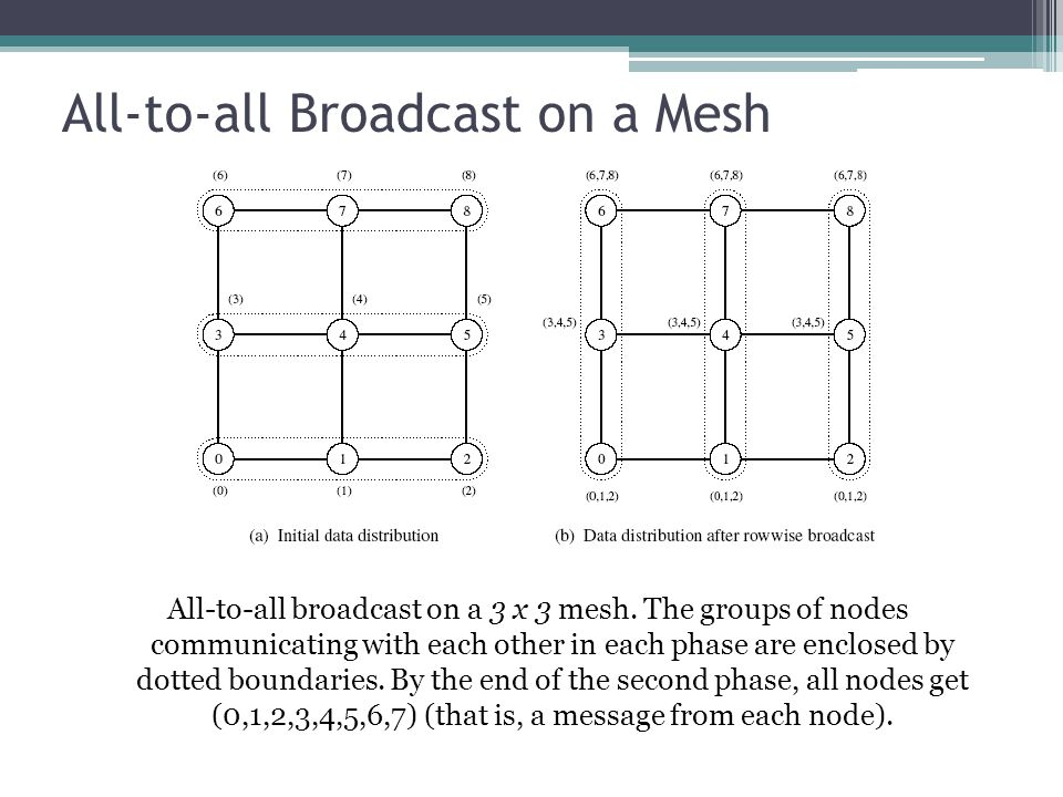 All-to-all Broadcast on a Mesh