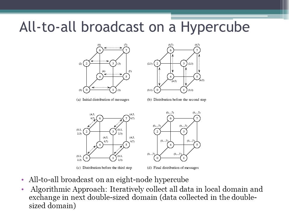 All-to-all broadcast on a Hypercube