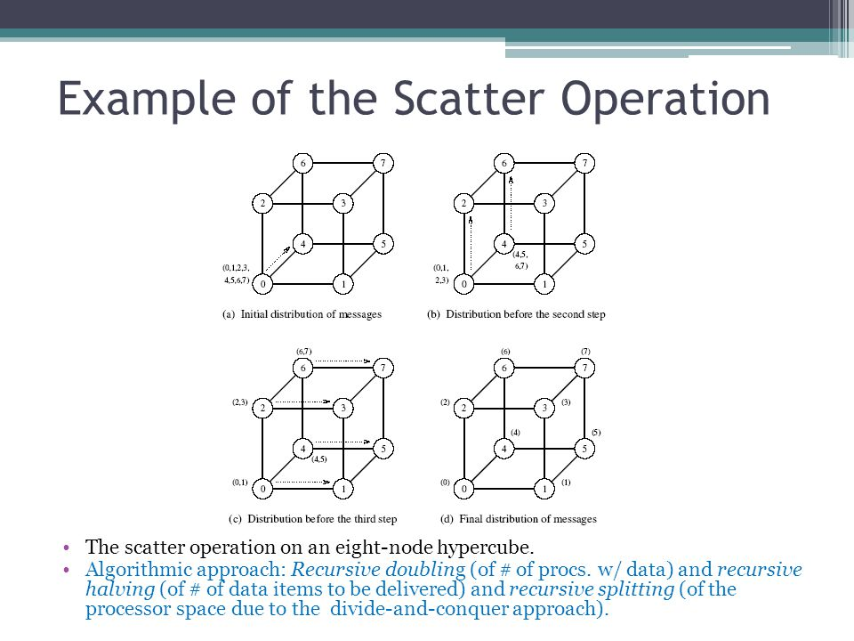 Example of the Scatter Operation