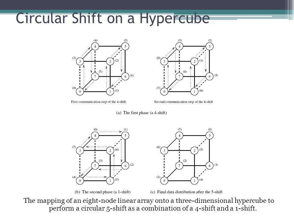 Circular Shift on a Hypercube