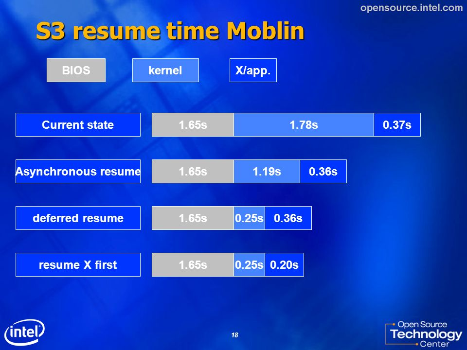 S3 resume time Moblin BIOS kernel X/app. Current state 1.65s 1.78s