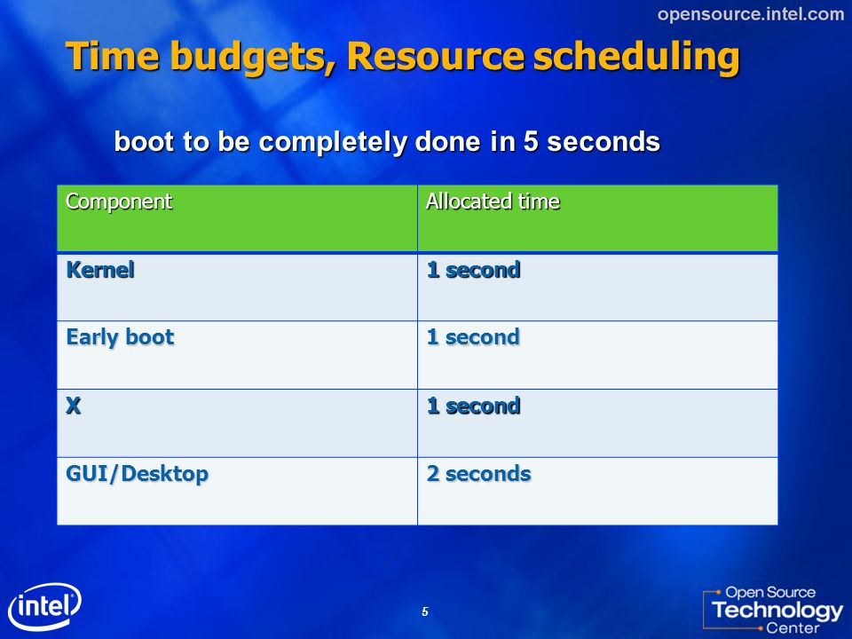 Time budgets, Resource scheduling