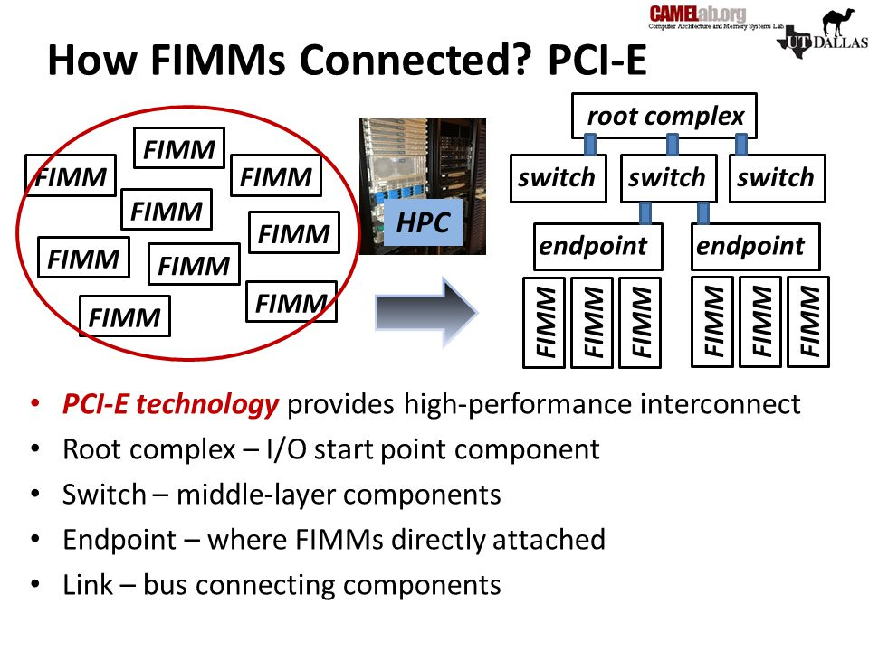 How FIMMs Connected PCI-E