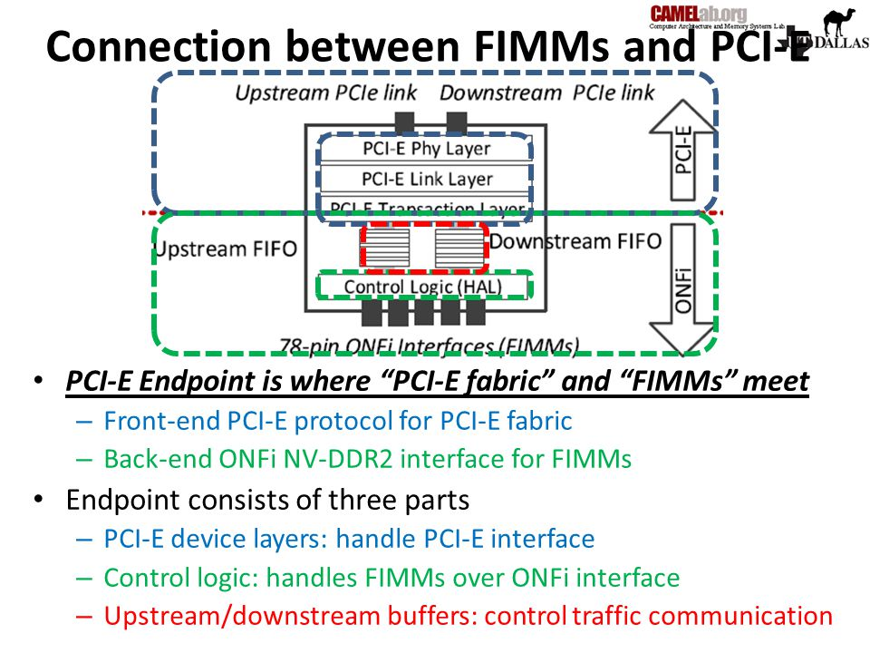 Connection between FIMMs and PCI-E