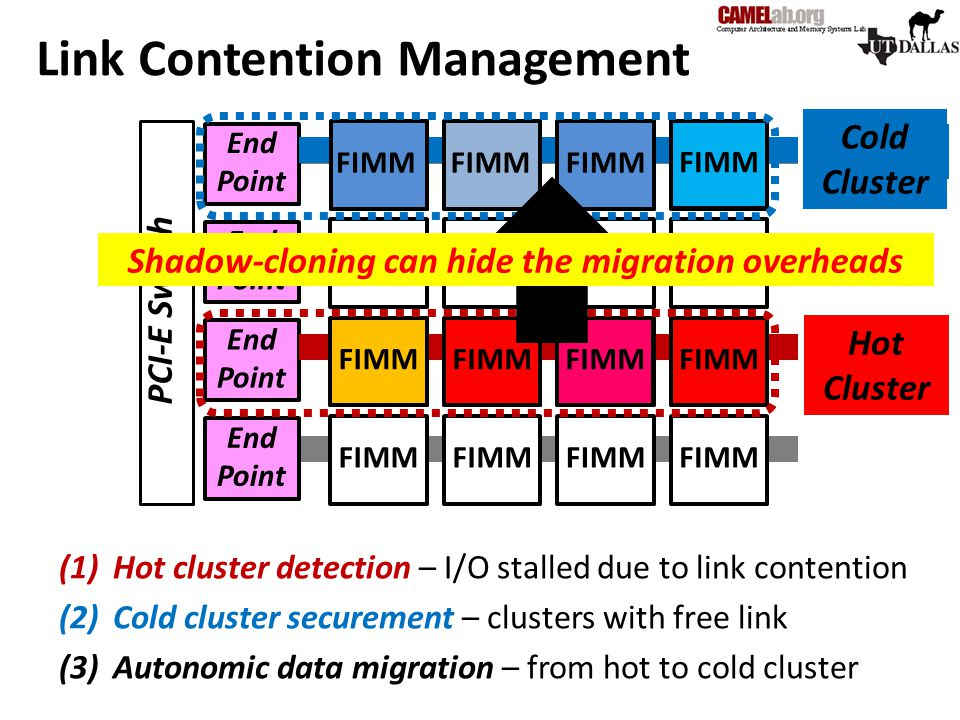 Link Contention Management