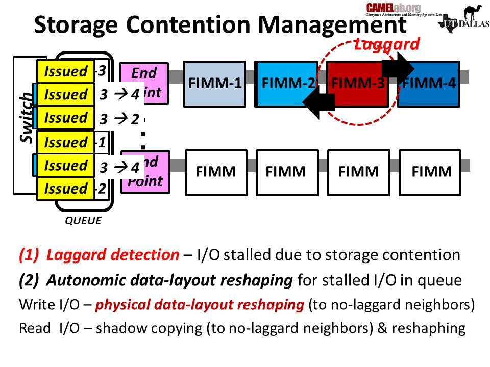 Storage Contention Management