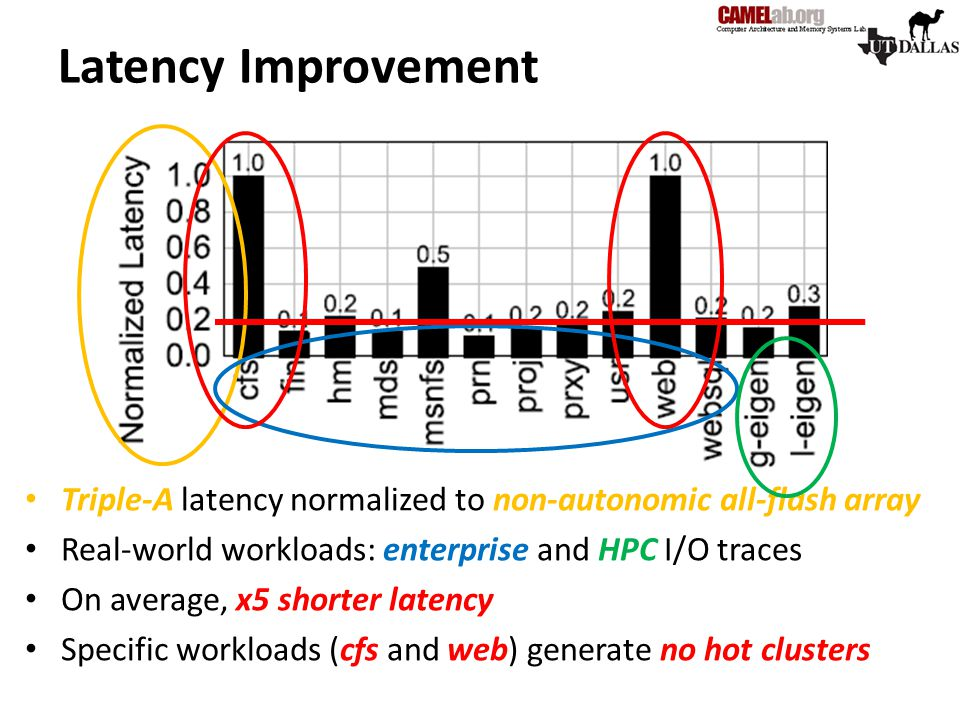 Latency Improvement Triple-A latency normalized to non-autonomic all-flash array. Real-world workloads: enterprise and HPC I/O traces.