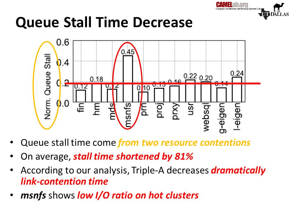 Queue Stall Time Decrease