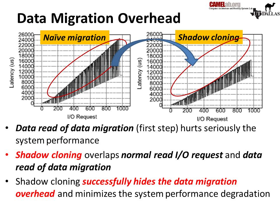 Data Migration Overhead