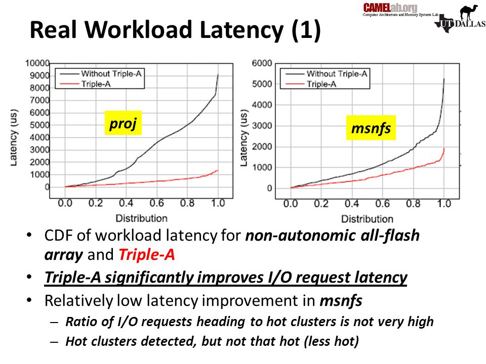 Real Workload Latency (1)