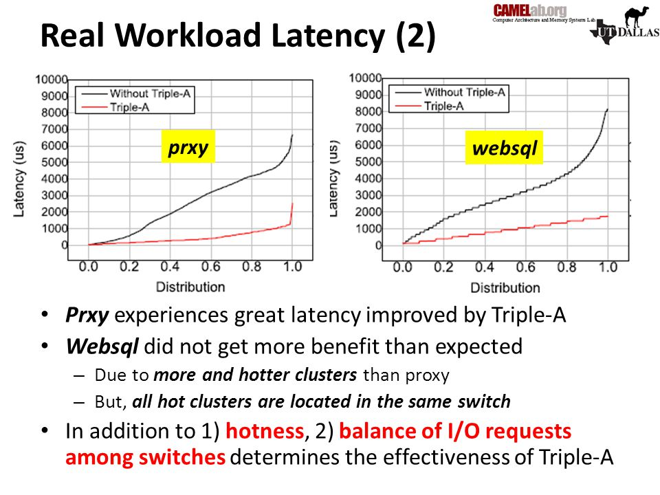 Real Workload Latency (2)