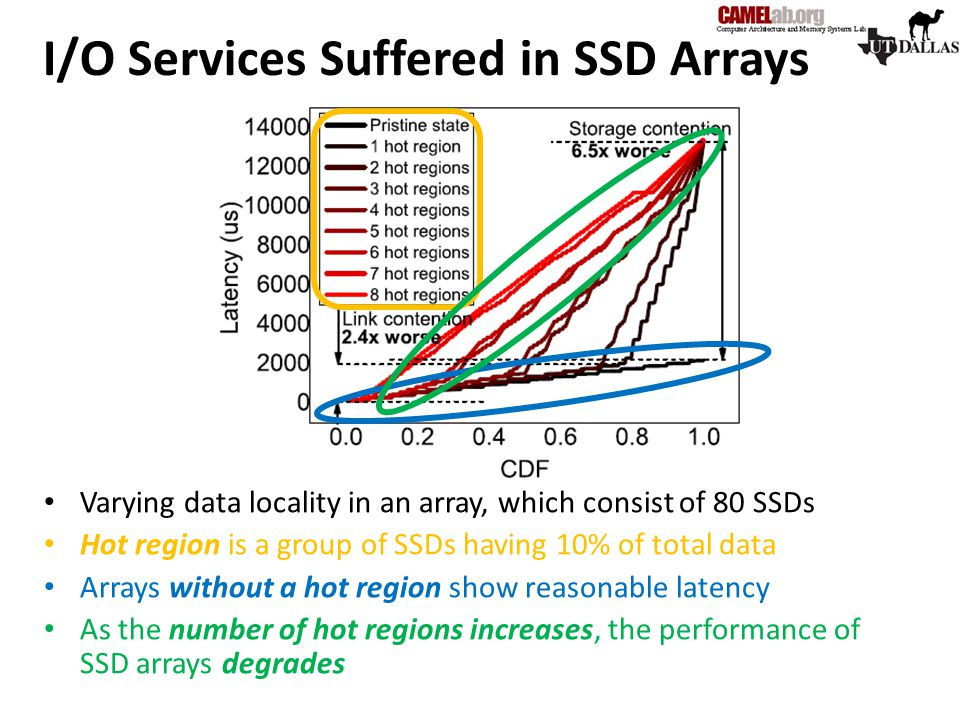 I/O Services Suffered in SSD Arrays