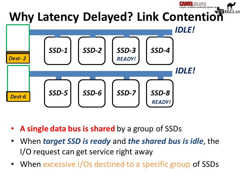 Why Latency Delayed Link Contention