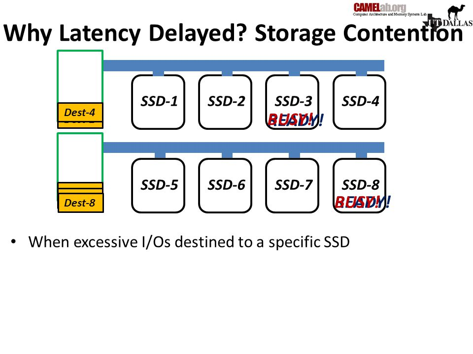 Why Latency Delayed Storage Contention