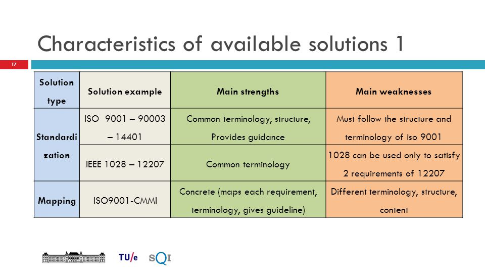 Characteristics of available solutions 1