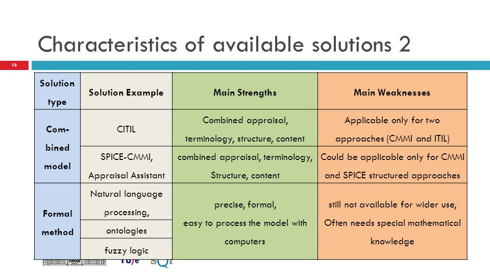 Characteristics of available solutions 2