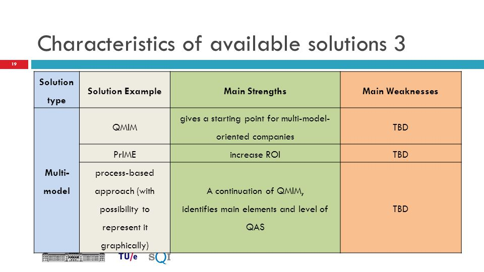 Characteristics of available solutions 3